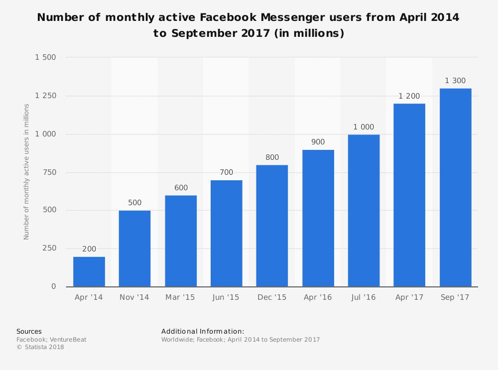 LK 4 Messenger Users 417295