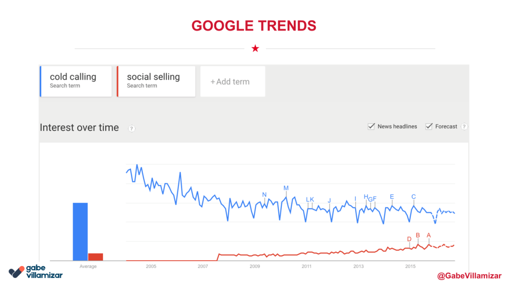 social selling google trends