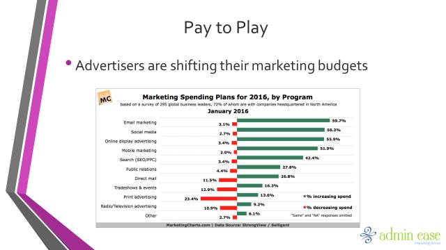 Shifting Marketing Budgets