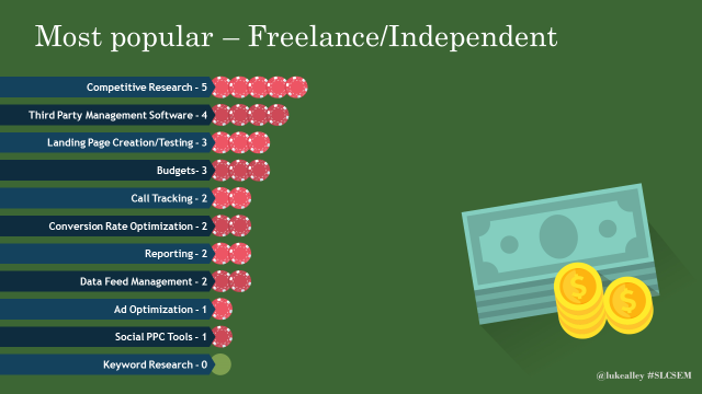 Most popular paid PPC tools for freelancers