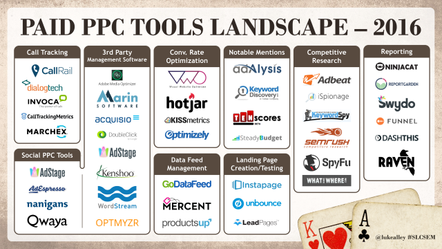 Paid PPC Tool Landscape 2016