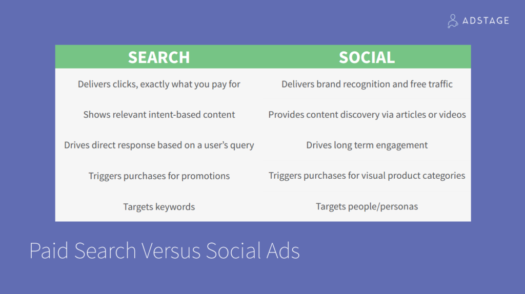 Paid search ads vs social media ads