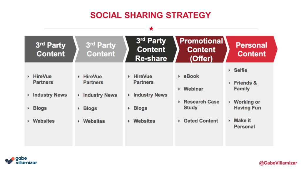social selling sharing strategy