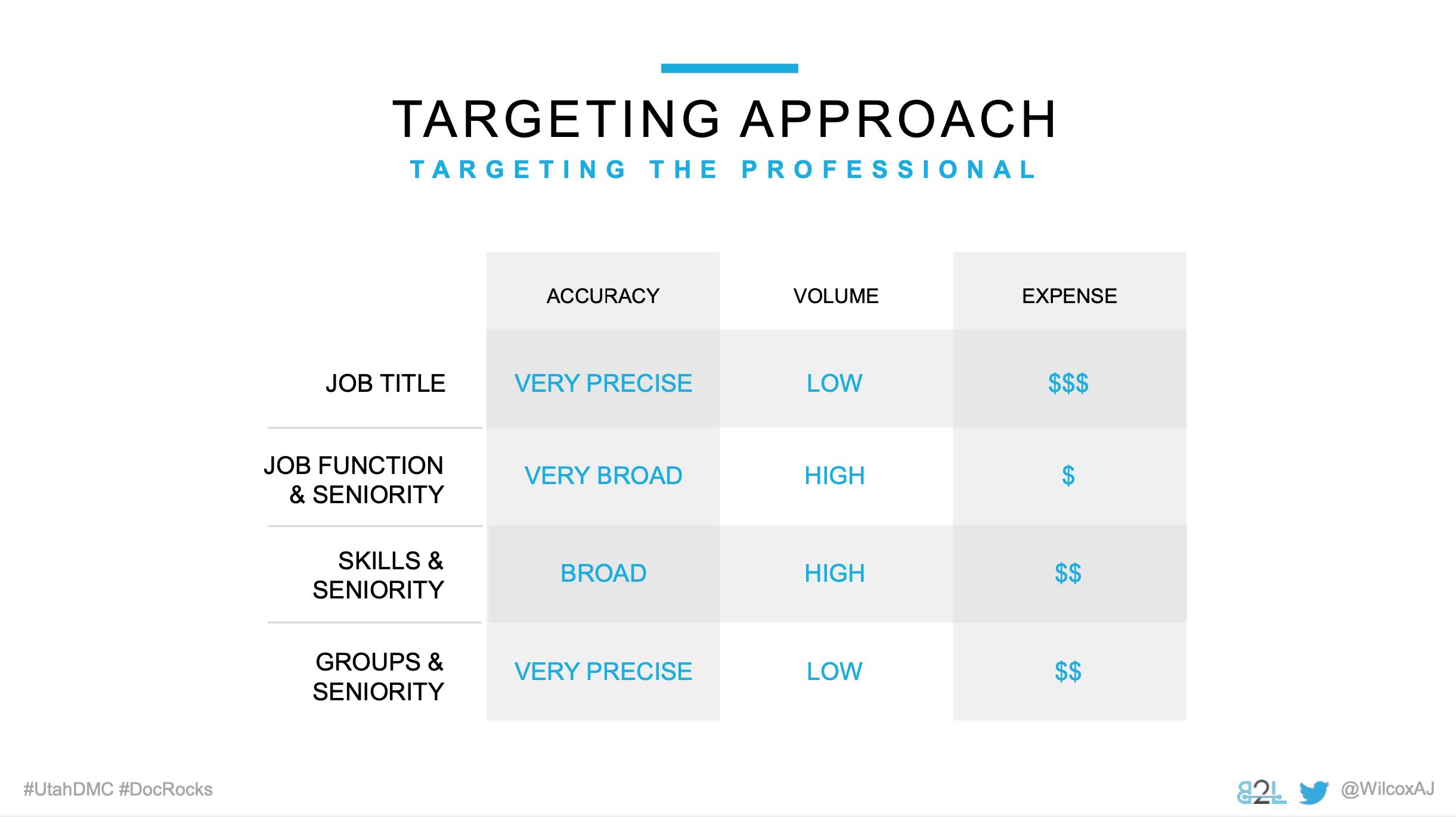 Utah DMC LinkedIn Ads - Aj Wilcox - Ad Units - Targeting Approach