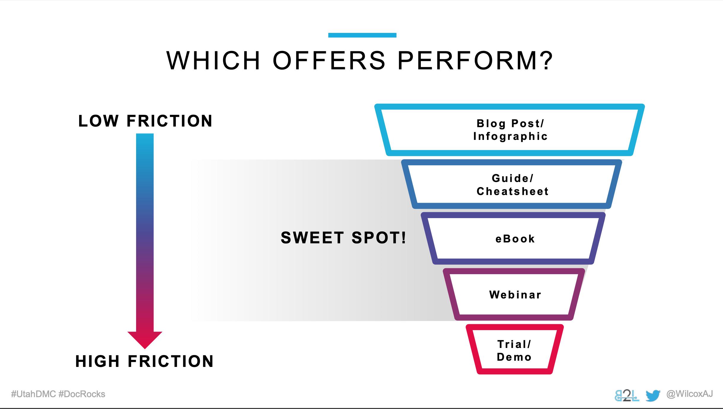 Utah DMC LinkedIn Ads - Aj Wilcox - Which Offers Perform