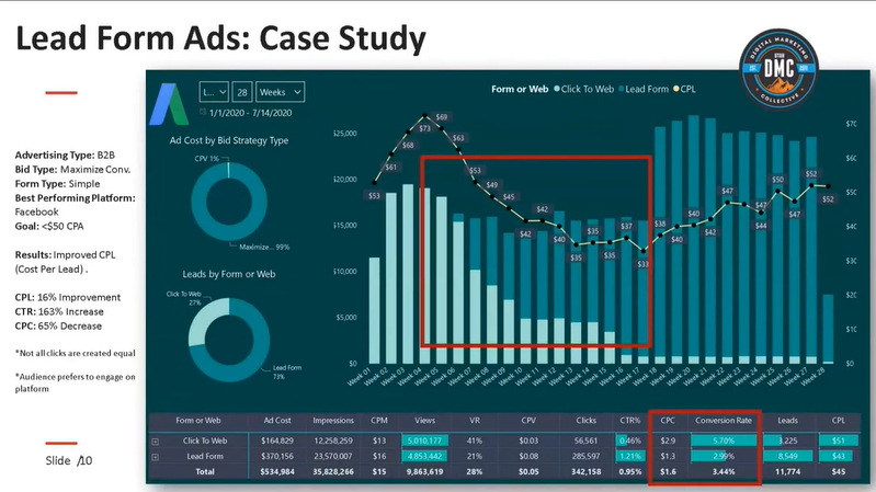 YouTube Lead Form Ads: Case Study