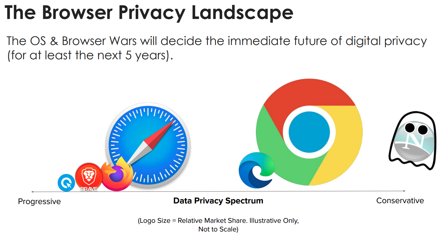 The Browser Privacy Landscape