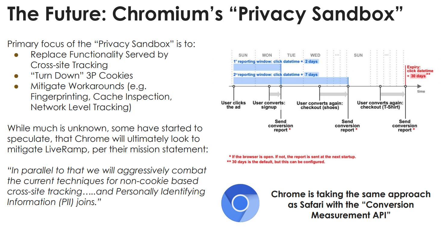 The Future Chromiums Privacy Sandbox